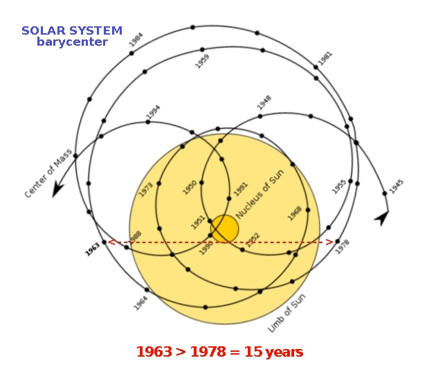 Forces Solar System - Pics about space